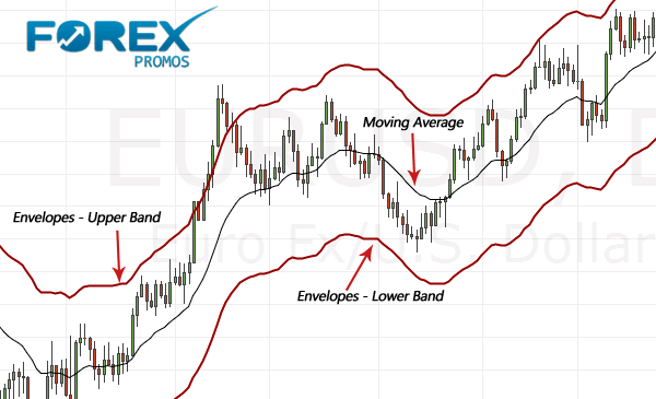 Using the Envelopes Indicator for Trading