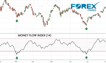 Money Flow Index - Momentum Oscillator