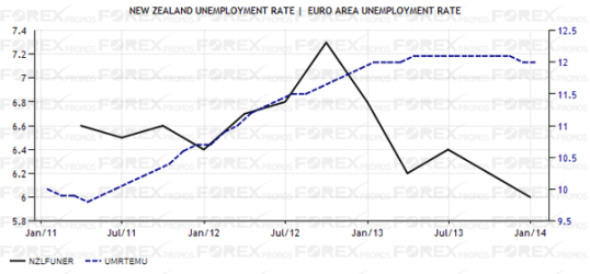 New Zealand - Eurozone Unemployment Rate