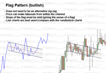 Bullish Flag Pattern (Example)