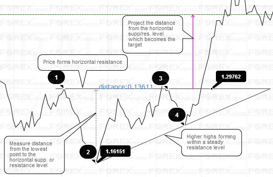 Trading with Ascending and Descending triangles