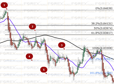 EURGBP - Fib Swing Trading Strategy Example