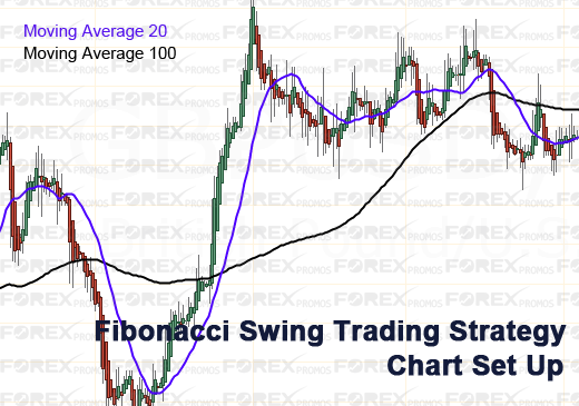 A simple Fibonacci Swing trading strategy