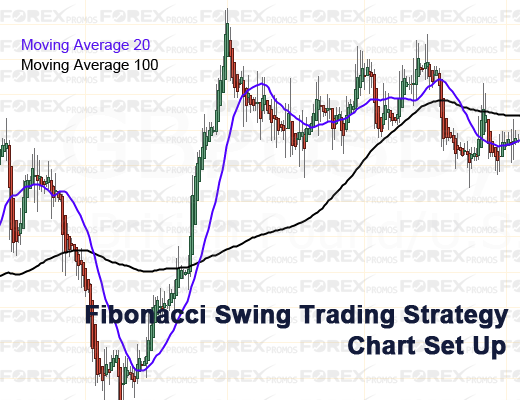 Fibonacci Swing Trading - Chart Set Up