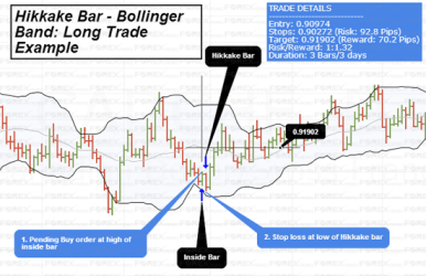 Hikkake - Bollinger Bands Strategy: Long Trade Example