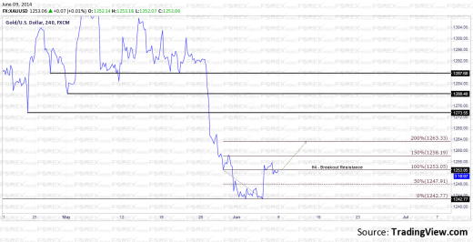 Gold Technical Analysis, H4 Charts