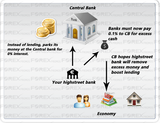 How Negative Deposit Rate Works