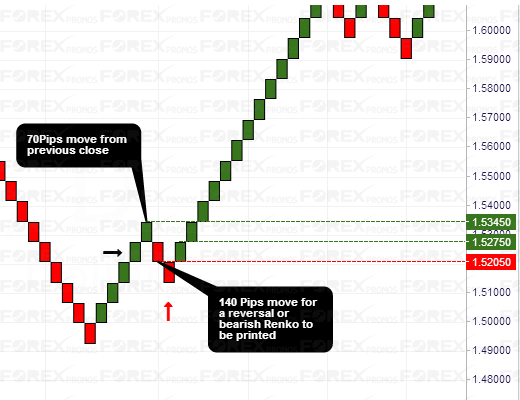 Renko Chart: How price is plotted