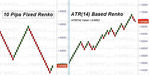 Renko Settings Comparison (Fixed V/s ATR)