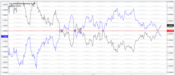 Currency Correlation: USDDKK, EURUSD