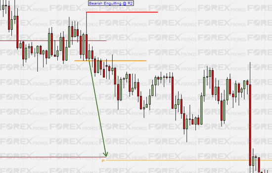 Engulfing Bars, Pivots: Short Trade Example