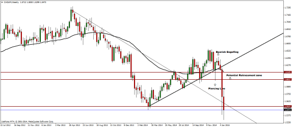 CADLFX Weekly Analysis – 26/01/2015