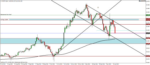 LFXJPY Weekly Analysis – 26/01/2015