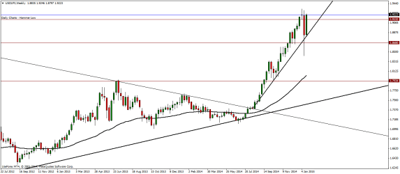 USDLFX Weekly Analysis – 26/01/2015
