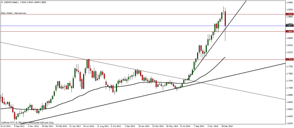 USDLFX Weekly Analysis – 19/01/2015