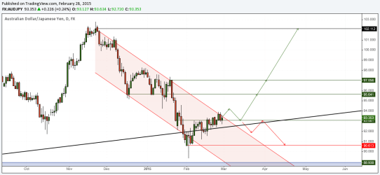 AUDJPY - Daily Charts trade set up, 02/03/2015