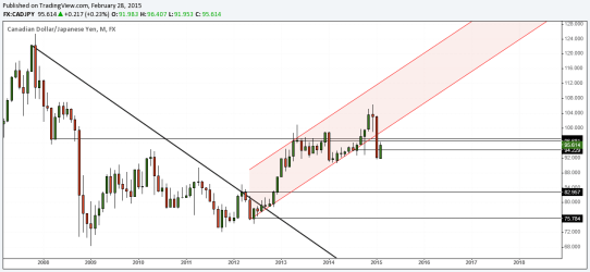 CADJPY Monthly Charts, March 2015