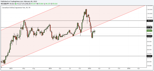 CADJPY Weekly Chart, 2nd March 2015