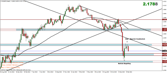 Euro Index Weekly Analysis – 02/03/2015