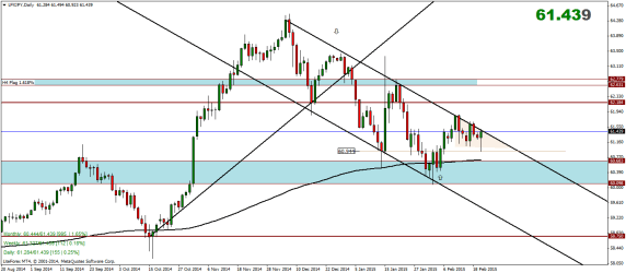 Yen Index Weekly Analysis – 23/02/2015