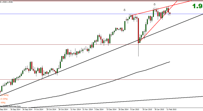 Weekly Currency Index Technical Analysis – 16 February