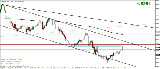 Australian Dollar Index Weekly Analysis – 07/03/2015