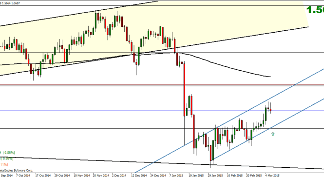 Weekly Currency Index Technical Analysis – 9 March
