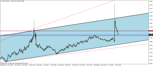 Swiss Franc Index Weekly Analysis – 16/03/2015
