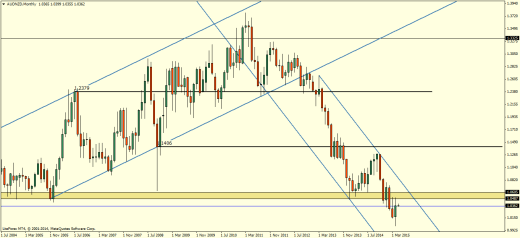 AUDNZD Monthly Chart - May 2015