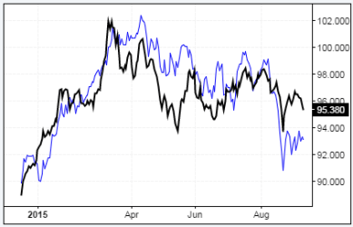 DAX - US Dollar Index Correlation