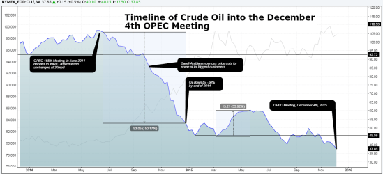 Crude Oil: Timeline into December 4th OPEC meeting (Charts: Tradingview.com)