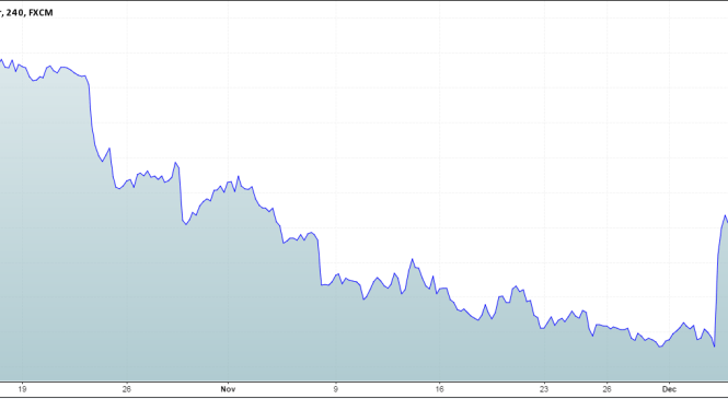 Why did the Euro rally on ECB's decision in December, 2015