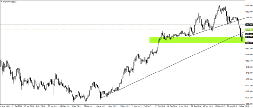 GBPJPY - Weekly Chart market overview