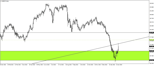 GBPJPY Daily Chart - Potential levels