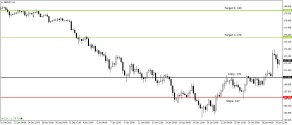 GBPJPY Trade Set up