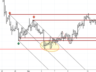 Median Lines – Support and Resistance levels