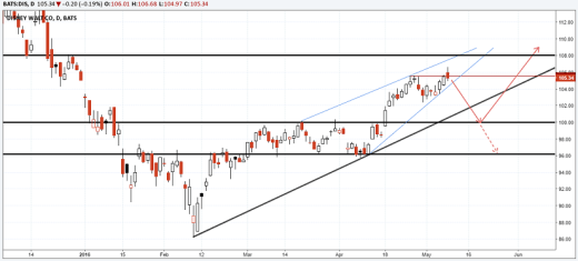 Disney (DIS: 105.34) – Technical Chart, May 2016