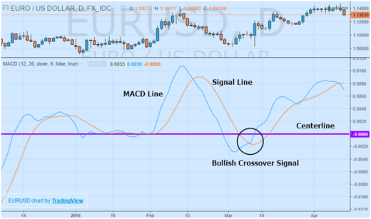The MACD Strategy