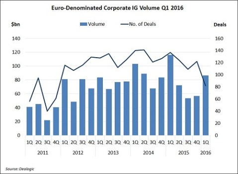 Euro-Denominated Corporate IG Volume (Source: Dealogic)