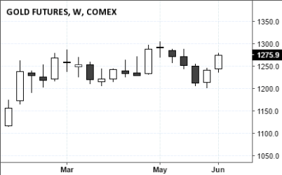 Comex Gold Futures (1275.9), June 11, 2016 Close