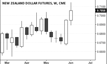 New Zealand Dollar Futures (0.7056), June 11, 2016 Close