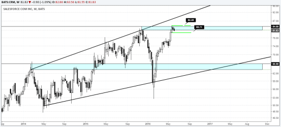 Salesforce.com (NYSE: CRM) - $81.83 – Weekly Chart