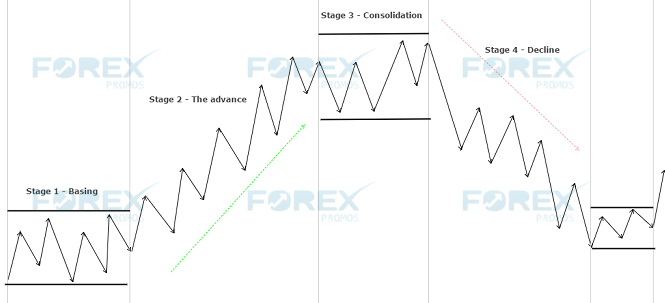 Trading with stage analysis, the Stan Weinstein way