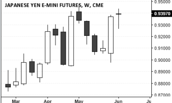 Yen Futures (0.9397), June 11, 2016 Close
