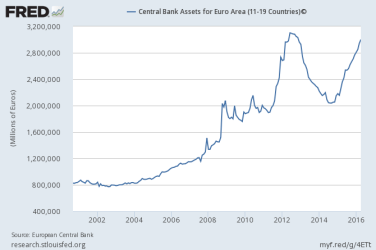 European Central Bank, Central Bank Assets for Euro Area (11-19 Countries)© [ECBASSETS], retrieved from FRED, Federal Reserve Bank of St. Louis https://research.stlouisfed.org/fred2/series/ECBASSETS, June 7, 2016.
