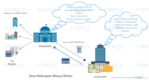 How helicopter money works (Implementation)