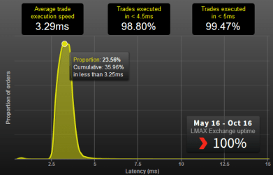 Example trade execution speed at LMAX Exchange a multilateral trading facility
