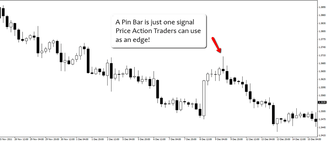 What is Forex Price Action Trading?