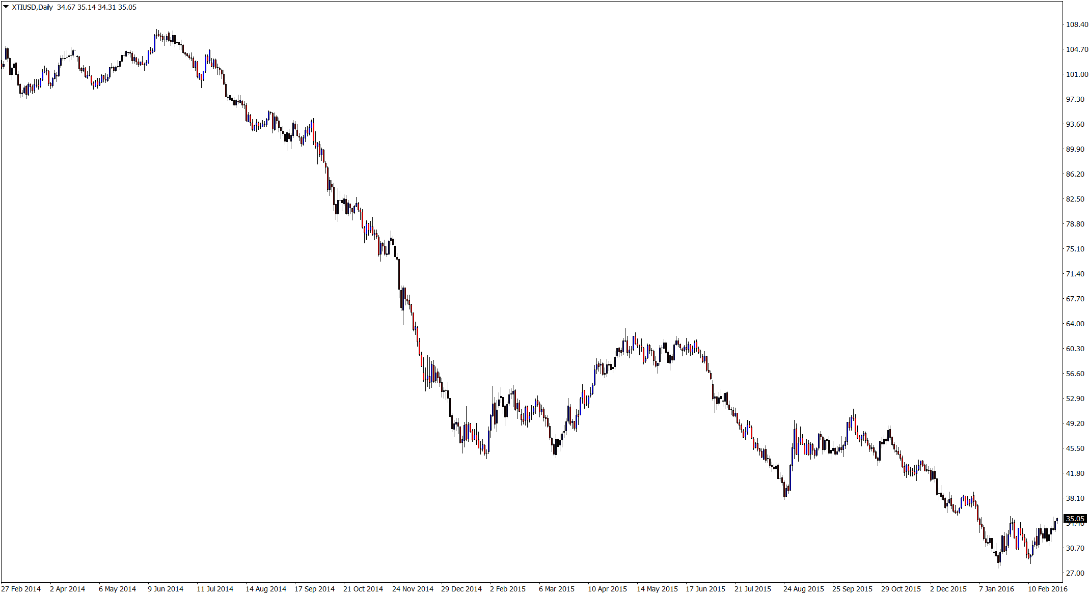 What's this... is Oil Making a Reversal & Possible