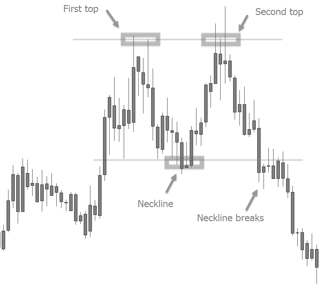 How to Trade the Double Top and Double Bottom Chart Pattern